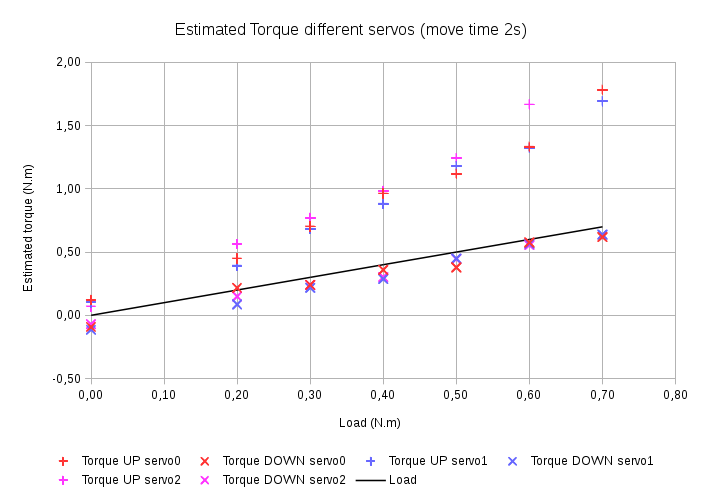 HerkulelXLib: Estimated torque different servos
