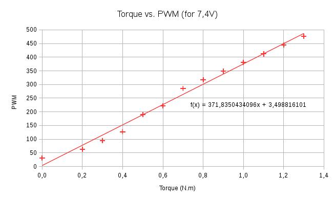 HerkuleXLib: Torque vs PWM
