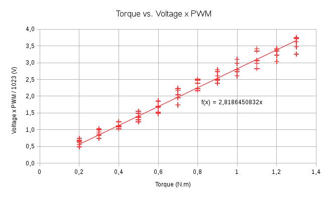 HerkuleXLib: Torque vs Voltage PWM