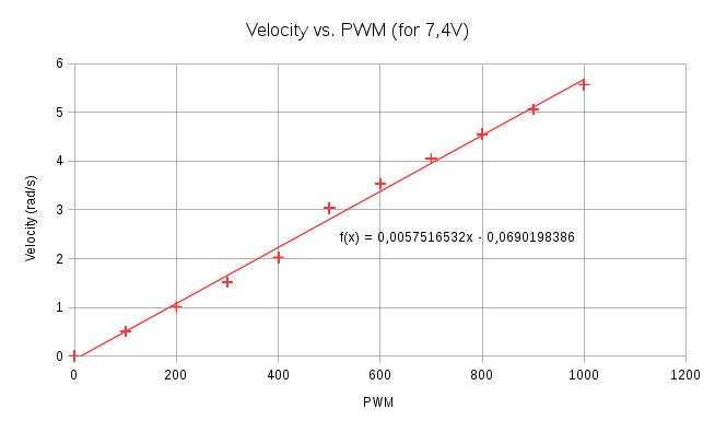HerkuleXLib: Velocity vs PWM