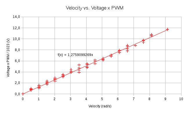 HerkuleXLib: Velocity vs Voltage PWM