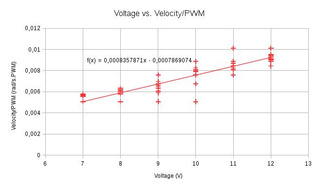 HerkuleXLib: Voltage vs Velocity per PWM