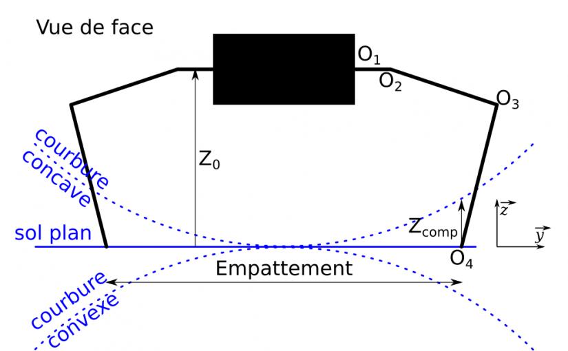 Geckrobot : Simulations numériques de la patte